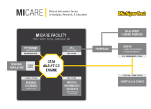 micare-diagram-data-analytics